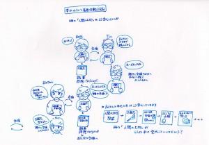 本のわらしべ長者計画 イメージ図