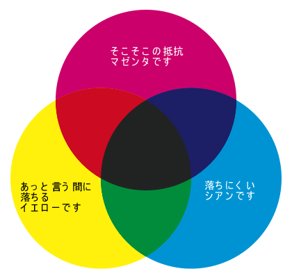 色料の三原色 シアン マゼンタ